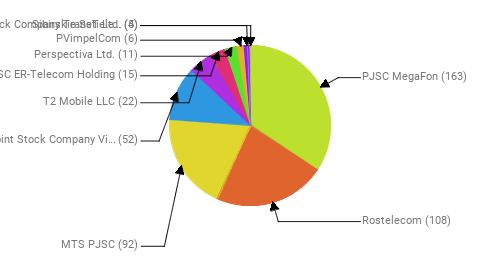 Провайдеры:  PJSC MegaFon - 163 Rostelecom - 108 MTS PJSC - 92 Public Joint Stock Company Vimpel-Communications - 52 T2 Mobile LLC - 22 JSC ER-Telecom Holding - 15 Perspectiva Ltd. - 11 PVimpelCom - 6 Joint Stock Company TransTeleCom - 5 Sibirskie Seti Ltd. - 4
