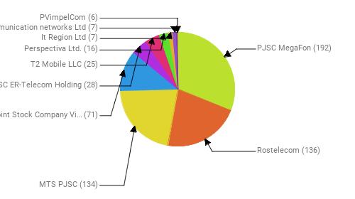 Провайдеры:  PJSC MegaFon - 192 Rostelecom - 136 MTS PJSC - 134 Public Joint Stock Company Vimpel-Communications - 71 JSC ER-Telecom Holding - 28 T2 Mobile LLC - 25 Perspectiva Ltd. - 16 It Region Ltd - 7 Telecommunication networks Ltd - 7 PVimpelCom - 6