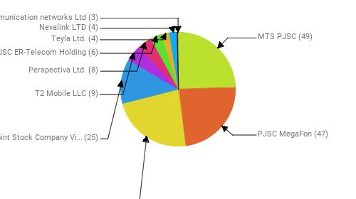 Провайдеры:  MTS PJSC - 49 PJSC MegaFon - 47 Rostelecom - 46 Public Joint Stock Company Vimpel-Communications - 25 T2 Mobile LLC - 9 Perspectiva Ltd. - 8 JSC ER-Telecom Holding - 6 Teyla Ltd. - 4 Nevalink LTD - 4 Telecommunication networks Ltd - 3