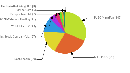 Провайдеры:  PJSC MegaFon - 105 MTS PJSC - 92 Rostelecom - 59 Public Joint Stock Company Vimpel-Communications - 37 T2 Mobile LLC - 15 JSC ER-Telecom Holding - 11 Perspectiva Ltd. - 7 PVimpelCom - 5 Net By Net Holding LLC - 4 Iskratelecom CJSC - 3