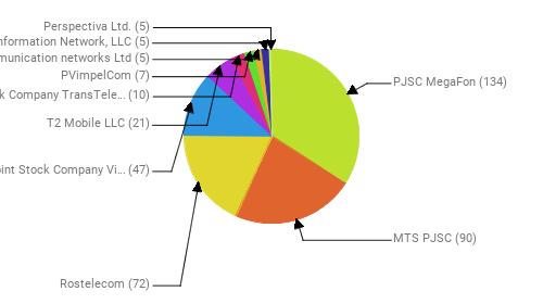 Провайдеры:  PJSC MegaFon - 134 MTS PJSC - 90 Rostelecom - 72 Public Joint Stock Company Vimpel-Communications - 47 T2 Mobile LLC - 21 Joint Stock Company TransTeleCom - 10 PVimpelCom - 7 Telecommunication networks Ltd - 5 Information Network, LLC - 5 Perspectiva Ltd. - 5