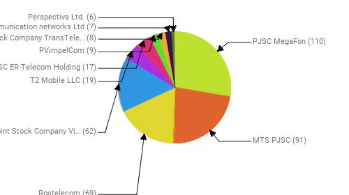 Провайдеры:  PJSC MegaFon - 110 MTS PJSC - 91 Rostelecom - 69 Public Joint Stock Company Vimpel-Communications - 62 T2 Mobile LLC - 19 JSC ER-Telecom Holding - 17 PVimpelCom - 9 Joint Stock Company TransTeleCom - 8 Telecommunication networks Ltd - 7 Perspectiva Ltd. - 6