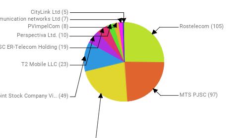 Провайдеры:  Rostelecom - 105 MTS PJSC - 97 PJSC MegaFon - 93 Public Joint Stock Company Vimpel-Communications - 49 T2 Mobile LLC - 23 JSC ER-Telecom Holding - 19 Perspectiva Ltd. - 10 PVimpelCom - 8 Telecommunication networks Ltd - 7 CityLink Ltd - 5