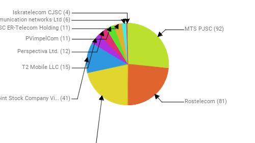 Провайдеры:  MTS PJSC - 92 Rostelecom - 81 PJSC MegaFon - 74 Public Joint Stock Company Vimpel-Communications - 41 T2 Mobile LLC - 15 Perspectiva Ltd. - 12 PVimpelCom - 11 JSC ER-Telecom Holding - 11 Telecommunication networks Ltd - 6 Iskratelecom CJSC - 4