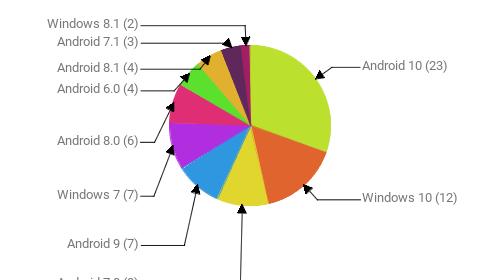 Операционные системы:  Android 10 - 23 Windows 10 - 12 Android 7.0 - 8 Android 9 - 7 Windows 7 - 7 Android 8.0 - 6 Android 6.0 - 4 Android 8.1 - 4 Android 7.1 - 3 Windows 8.1 - 2