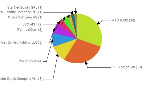 Провайдеры:  MTS PJSC - 14 PJSC MegaFon - 13 Public Joint Stock Company Vimpel-Communications - 5 Rostelecom - 4 Net By Net Holding LLC - 3 PVimpelCom - 2 JSC AIST - 2 Opera Software AS - 1 Limited Liability Company Irtelcom - 1 StarNet Solutii SRL - 1