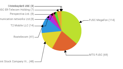 Провайдеры:  PJSC MegaFon - 114 MTS PJSC - 69 Public Joint Stock Company Vimpel-Communications - 48 Rostelecom - 41 T2 Mobile LLC - 14 Telecommunication networks Ltd - 8 Perspectiva Ltd. - 8 JSC ER-Telecom Holding - 7 Intersvyaz-2 JSC - 4 Sibirskie Seti Ltd. - 3