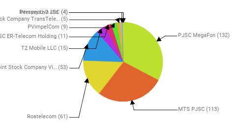 Провайдеры:  PJSC MegaFon - 132 MTS PJSC - 113 Rostelecom - 61 Public Joint Stock Company Vimpel-Communications - 53 T2 Mobile LLC - 15 JSC ER-Telecom Holding - 11 PVimpelCom - 9 Joint Stock Company TransTeleCom - 5 Perspectiva Ltd. - 4 Intersvyaz-2 JSC - 4