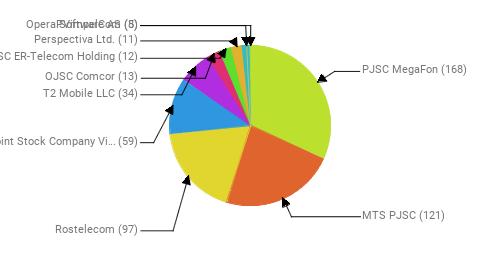 Провайдеры:  PJSC MegaFon - 168 MTS PJSC - 121 Rostelecom - 97 Public Joint Stock Company Vimpel-Communications - 59 T2 Mobile LLC - 34 OJSC Comcor - 13 JSC ER-Telecom Holding - 12 Perspectiva Ltd. - 11 PVimpelCom - 8 Opera Software AS - 5