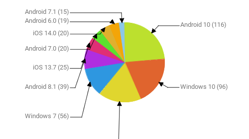 Операционные системы:  Android 10 - 116 Windows 10 - 96 Android 9 - 85 Windows 7 - 56 Android 8.1 - 39 iOS 13.7 - 25 Android 7.0 - 20 iOS 14.0 - 20 Android 6.0 - 19 Android 7.1 - 15