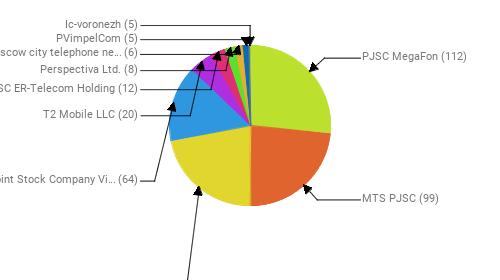 Провайдеры:  PJSC MegaFon - 112 MTS PJSC - 99 Rostelecom - 92 Public Joint Stock Company Vimpel-Communications - 64 T2 Mobile LLC - 20 JSC ER-Telecom Holding - 12 Perspectiva Ltd. - 8 PJSC Moscow city telephone network - 6 PVimpelCom - 5 Ic-voronezh - 5