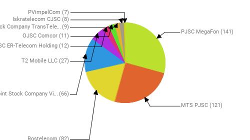 Провайдеры:  PJSC MegaFon - 141 MTS PJSC - 121 Rostelecom - 82 Public Joint Stock Company Vimpel-Communications - 66 T2 Mobile LLC - 27 JSC ER-Telecom Holding - 12 OJSC Comcor - 11 Joint Stock Company TransTeleCom - 9 Iskratelecom CJSC - 8 PVimpelCom - 7