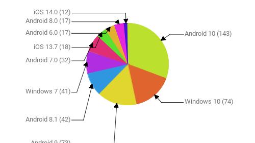 Операционные системы:  Android 10 - 143 Windows 10 - 74 Android 9 - 73 Android 8.1 - 42 Windows 7 - 41 Android 7.0 - 32 iOS 13.7 - 18 Android 6.0 - 17 Android 8.0 - 17 iOS 14.0 - 12