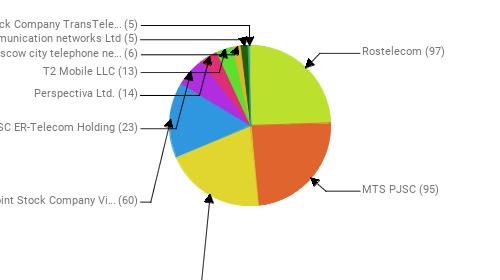 Провайдеры:  Rostelecom - 97 MTS PJSC - 95 PJSC MegaFon - 80 Public Joint Stock Company Vimpel-Communications - 60 JSC ER-Telecom Holding - 23 Perspectiva Ltd. - 14 T2 Mobile LLC - 13 PJSC Moscow city telephone network - 6 Telecommunication networks Ltd - 5 Joint Stock Company TransTeleCom - 5