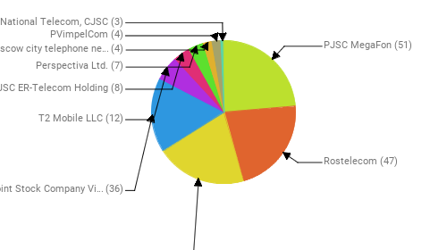 Провайдеры:  PJSC MegaFon - 51 Rostelecom - 47 MTS PJSC - 44 Public Joint Stock Company Vimpel-Communications - 36 T2 Mobile LLC - 12 JSC ER-Telecom Holding - 8 Perspectiva Ltd. - 7 PJSC Moscow city telephone network - 4 PVimpelCom - 4 National Telecom, CJSC - 3