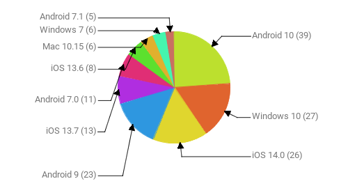 Операционные системы:  Android 10 - 39 Windows 10 - 27 iOS 14.0 - 26 Android 9 - 23 iOS 13.7 - 13 Android 7.0 - 11 iOS 13.6 - 8 Mac 10.15 - 6 Windows 7 - 6 Android 7.1 - 5