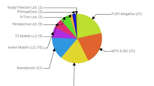 Провайдеры:  PJSC MegaFon - 31 MTS PJSC - 31 Public Joint Stock Company Vimpel-Communications - 27 Rostelecom - 21 Invest Mobile LLC - 10 T2 Mobile LLC - 9 Perspectiva Ltd. - 9 X-Trim Ltd. - 3 PVimpelCom - 3 Svyaz-Telecom Ltd. - 2