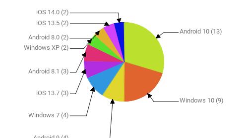 Операционные системы:  Android 10 - 13 Windows 10 - 9 Android 9 - 4 Windows 7 - 4 iOS 13.7 - 3 Android 8.1 - 3 Windows XP - 2 Android 8.0 - 2 iOS 13.5 - 2 iOS 14.0 - 2