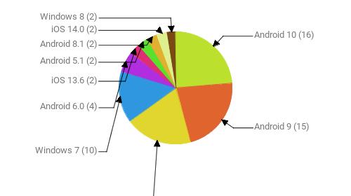 Операционные системы:  Android 10 - 16 Android 9 - 15 Windows 10 - 13 Windows 7 - 10 Android 6.0 - 4 iOS 13.6 - 2 Android 5.1 - 2 Android 8.1 - 2 iOS 14.0 - 2 Windows 8 - 2