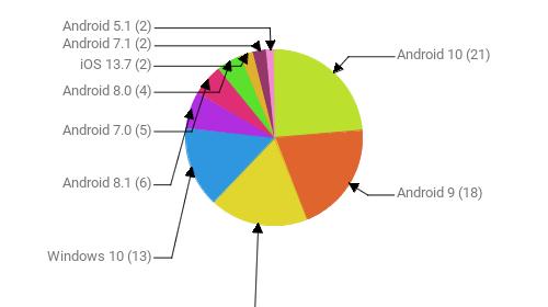 Операционные системы:  Android 10 - 21 Android 9 - 18 Windows 7 - 16 Windows 10 - 13 Android 8.1 - 6 Android 7.0 - 5 Android 8.0 - 4 iOS 13.7 - 2 Android 7.1 - 2 Android 5.1 - 2