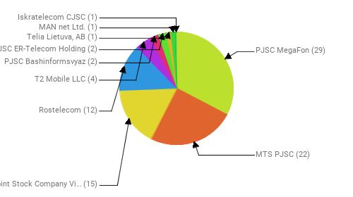Провайдеры:  PJSC MegaFon - 29 MTS PJSC - 22 Public Joint Stock Company Vimpel-Communications - 15 Rostelecom - 12 T2 Mobile LLC - 4 PJSC Bashinformsvyaz - 2 JSC ER-Telecom Holding - 2 Telia Lietuva, AB - 1 MAN net Ltd. - 1 Iskratelecom CJSC - 1