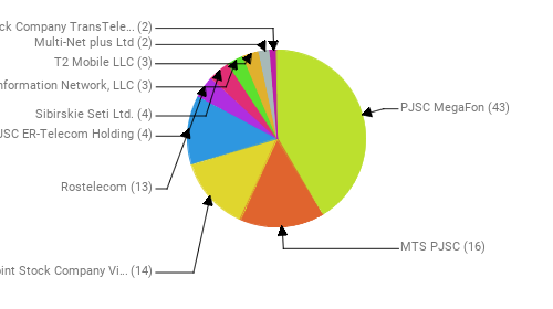 Провайдеры:  PJSC MegaFon - 43 MTS PJSC - 16 Public Joint Stock Company Vimpel-Communications - 14 Rostelecom - 13 JSC ER-Telecom Holding - 4 Sibirskie Seti Ltd. - 4 Information Network, LLC - 3 T2 Mobile LLC - 3 Multi-Net plus Ltd - 2 Joint Stock Company TransTeleCom - 2