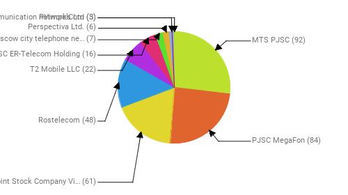 Провайдеры:  MTS PJSC - 92 PJSC MegaFon - 84 Public Joint Stock Company Vimpel-Communications - 61 Rostelecom - 48 T2 Mobile LLC - 22 JSC ER-Telecom Holding - 16 PJSC Moscow city telephone network - 7 Perspectiva Ltd. - 6 PVimpelCom - 5 Telecommunication networks Ltd - 3