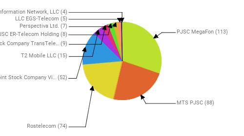 Провайдеры:  PJSC MegaFon - 113 MTS PJSC - 88 Rostelecom - 74 Public Joint Stock Company Vimpel-Communications - 52 T2 Mobile LLC - 15 Joint Stock Company TransTeleCom - 9 JSC ER-Telecom Holding - 8 Perspectiva Ltd. - 7 LLC EGS-Telecom - 5 Information Network, LLC - 4