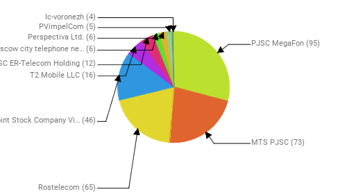 Провайдеры:  PJSC MegaFon - 95 MTS PJSC - 73 Rostelecom - 65 Public Joint Stock Company Vimpel-Communications - 46 T2 Mobile LLC - 16 JSC ER-Telecom Holding - 12 PJSC Moscow city telephone network - 6 Perspectiva Ltd. - 6 PVimpelCom - 5 Ic-voronezh - 4