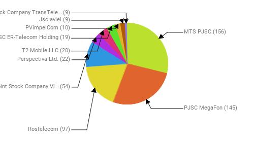 Провайдеры:  MTS PJSC - 156 PJSC MegaFon - 145 Rostelecom - 97 Public Joint Stock Company Vimpel-Communications - 54 Perspectiva Ltd. - 22 T2 Mobile LLC - 20 JSC ER-Telecom Holding - 19 PVimpelCom - 10 Jsc aviel - 9 Joint Stock Company TransTeleCom - 9
