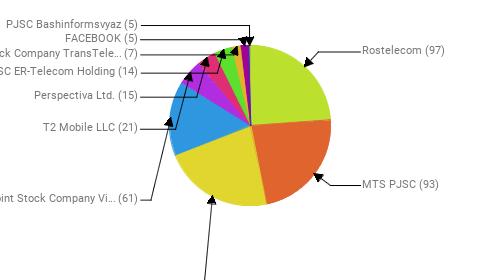 Провайдеры:  Rostelecom - 97 MTS PJSC - 93 PJSC MegaFon - 91 Public Joint Stock Company Vimpel-Communications - 61 T2 Mobile LLC - 21 Perspectiva Ltd. - 15 JSC ER-Telecom Holding - 14 Joint Stock Company TransTeleCom - 7 FACEBOOK - 5 PJSC Bashinformsvyaz - 5