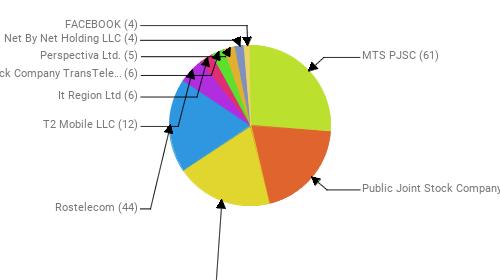 Провайдеры:  MTS PJSC - 61 Public Joint Stock Company Vimpel-Communications - 46 PJSC MegaFon - 45 Rostelecom - 44 T2 Mobile LLC - 12 It Region Ltd - 6 Joint Stock Company TransTeleCom - 6 Perspectiva Ltd. - 5 Net By Net Holding LLC - 4 FACEBOOK - 4