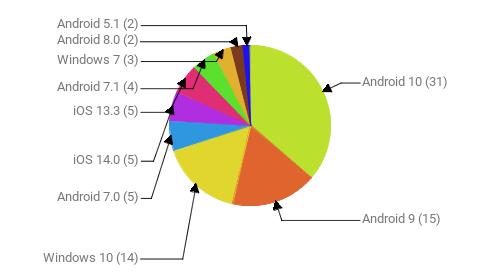 Операционные системы:  Android 10 - 31 Android 9 - 15 Windows 10 - 14 Android 7.0 - 5 iOS 14.0 - 5 iOS 13.3 - 5 Android 7.1 - 4 Windows 7 - 3 Android 8.0 - 2 Android 5.1 - 2