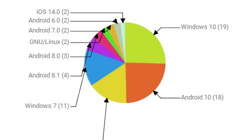 Операционные системы:  Windows 10 - 19 Android 10 - 18 Android 9 - 12 Windows 7 - 11 Android 8.1 - 4 Android 8.0 - 3 GNU/Linux - 2 Android 7.0 - 2 Android 6.0 - 2 iOS 14.0 - 2