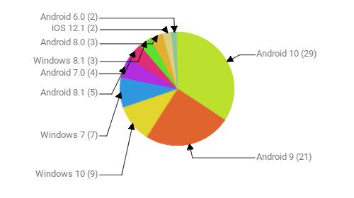 Операционные системы:  Android 10 - 29 Android 9 - 21 Windows 10 - 9 Windows 7 - 7 Android 8.1 - 5 Android 7.0 - 4 Windows 8.1 - 3 Android 8.0 - 3 iOS 12.1 - 2 Android 6.0 - 2