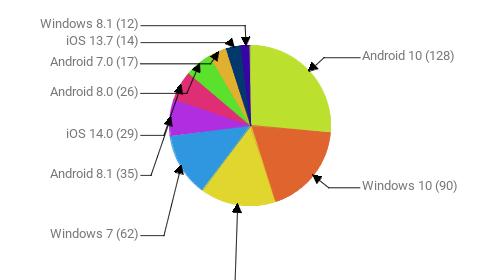 Операционные системы:  Android 10 - 128 Windows 10 - 90 Android 9 - 74 Windows 7 - 62 Android 8.1 - 35 iOS 14.0 - 29 Android 8.0 - 26 Android 7.0 - 17 iOS 13.7 - 14 Windows 8.1 - 12