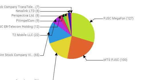 Провайдеры:  PJSC MegaFon - 127 MTS PJSC - 100 Rostelecom - 71 Public Joint Stock Company Vimpel-Communications - 65 T2 Mobile LLC - 22 JSC ER-Telecom Holding - 12 PVimpelCom - 9 Perspectiva Ltd. - 8 Nevalink LTD - 8 Joint Stock Company TransTeleCom - 7