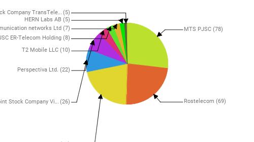 Провайдеры:  MTS PJSC - 78 Rostelecom - 69 PJSC MegaFon - 62 Public Joint Stock Company Vimpel-Communications - 26 Perspectiva Ltd. - 22 T2 Mobile LLC - 10 JSC ER-Telecom Holding - 8 Telecommunication networks Ltd - 7 HERN Labs AB - 5 Joint Stock Company TransTeleCom - 5