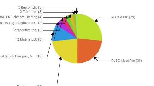 Провайдеры:  MTS PJSC - 43 PJSC MegaFon - 38 Rostelecom - 38 Public Joint Stock Company Vimpel-Communications - 18 T2 Mobile LLC - 6 Perspectiva Ltd. - 6 PJSC Moscow city telephone network - 4 JSC ER-Telecom Holding - 4 X-Trim Ltd. - 3 It Region Ltd - 3