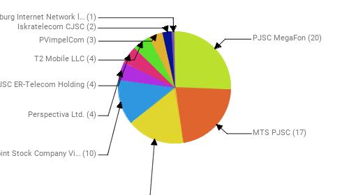 Провайдеры:  PJSC MegaFon - 20 MTS PJSC - 17 Rostelecom - 13 Public Joint Stock Company Vimpel-Communications - 10 Perspectiva Ltd. - 4 JSC ER-Telecom Holding - 4 T2 Mobile LLC - 4 PVimpelCom - 3 Iskratelecom CJSC - 2 Petersburg Internet Network ltd. - 1