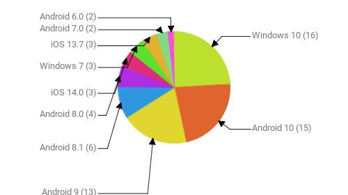 Операционные системы:  Windows 10 - 16 Android 10 - 15 Android 9 - 13 Android 8.1 - 6 Android 8.0 - 4 iOS 14.0 - 3 Windows 7 - 3 iOS 13.7 - 3 Android 7.0 - 2 Android 6.0 - 2