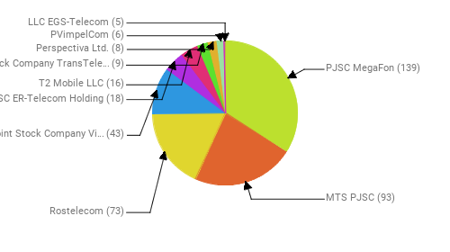 Провайдеры:  PJSC MegaFon - 139 MTS PJSC - 93 Rostelecom - 73 Public Joint Stock Company Vimpel-Communications - 43 JSC ER-Telecom Holding - 18 T2 Mobile LLC - 16 Joint Stock Company TransTeleCom - 9 Perspectiva Ltd. - 8 PVimpelCom - 6 LLC EGS-Telecom - 5