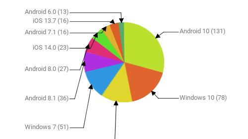 Операционные системы:  Android 10 - 131 Windows 10 - 78 Android 9 - 58 Windows 7 - 51 Android 8.1 - 36 Android 8.0 - 27 iOS 14.0 - 23 Android 7.1 - 16 iOS 13.7 - 16 Android 6.0 - 13