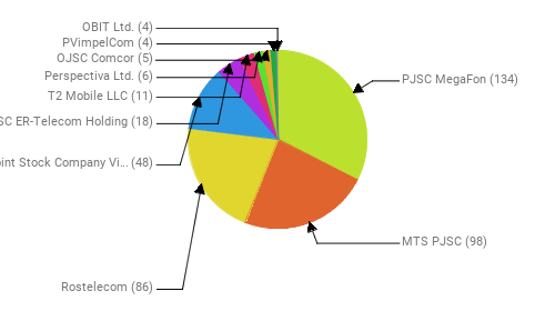 Провайдеры:  PJSC MegaFon - 134 MTS PJSC - 98 Rostelecom - 86 Public Joint Stock Company Vimpel-Communications - 48 JSC ER-Telecom Holding - 18 T2 Mobile LLC - 11 Perspectiva Ltd. - 6 OJSC Comcor - 5 PVimpelCom - 4 OBIT Ltd. - 4