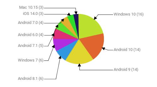 Операционные системы:  Windows 10 - 16 Android 10 - 14 Android 9 - 14 Android 8.1 - 6 Windows 7 - 6 Android 7.1 - 5 Android 6.0 - 4 Android 7.0 - 4 iOS 14.0 - 3 Mac 10.15 - 3