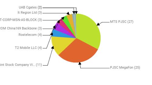 Провайдеры:  MTS PJSC - 27 PJSC MegaFon - 25 Public Joint Stock Company Vimpel-Communications - 11 T2 Mobile LLC - 4 Rostelecom - 4 CHINA UNICOM China169 Backbone - 3 MICROSOFT-CORP-MSN-AS-BLOCK - 3 It Region Ltd - 3  - 2 UAB Cgates - 1
