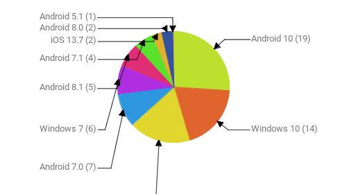 Операционные системы:  Android 10 - 19 Windows 10 - 14 Android 9 - 13 Android 7.0 - 7 Windows 7 - 6 Android 8.1 - 5 Android 7.1 - 4 iOS 13.7 - 2 Android 8.0 - 2 Android 5.1 - 1
