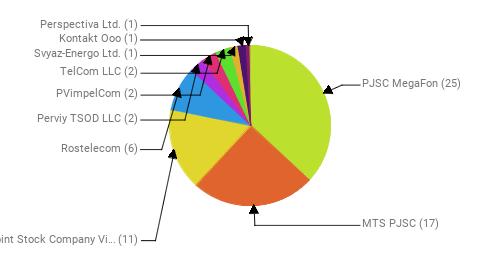 Провайдеры:  PJSC MegaFon - 25 MTS PJSC - 17 Public Joint Stock Company Vimpel-Communications - 11 Rostelecom - 6 Perviy TSOD LLC - 2 PVimpelCom - 2 TelCom LLC - 2 Svyaz-Energo Ltd. - 1 Kontakt Ooo - 1 Perspectiva Ltd. - 1