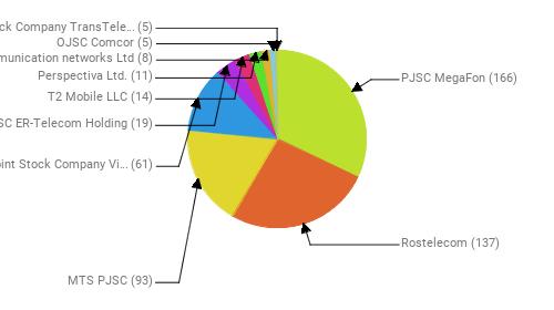 Провайдеры:  PJSC MegaFon - 166 Rostelecom - 137 MTS PJSC - 93 Public Joint Stock Company Vimpel-Communications - 61 JSC ER-Telecom Holding - 19 T2 Mobile LLC - 14 Perspectiva Ltd. - 11 Telecommunication networks Ltd - 8 OJSC Comcor - 5 Joint Stock Company TransTeleCom - 5