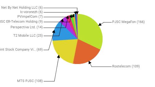 Провайдеры:  PJSC MegaFon - 166 Rostelecom - 109 MTS PJSC - 108 Public Joint Stock Company Vimpel-Communications - 69 T2 Mobile LLC - 25 Perspectiva Ltd. - 14 JSC ER-Telecom Holding - 9 PVimpelCom - 7 Ic-voronezh - 6 Net By Net Holding LLC - 6